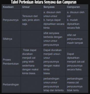 Unsur Senyawa Campuran Pengertian Sifat Contoh Perbedaan