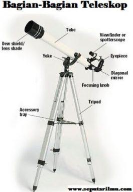 Pengertian, Jenis-Jenis, dan 14 Bagian Teleskop Beserta Fungsi Nya Menurut Para Ahli Terlengkap
