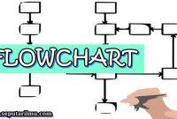 √ Flowchart : Pengertian, Fungsi, Simbol, Jenis - Jenis, dan Simbolnya Terlengkap