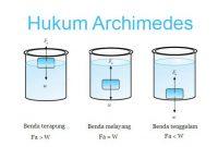 √ Hukum Archimedes : Pengertian, Bunyi, Rumus dan Penerapan Terlengkap