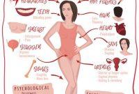 √ Menopause : Pengertian, Penyebab, Jenis, Tanda dan Gejala Terlengkap